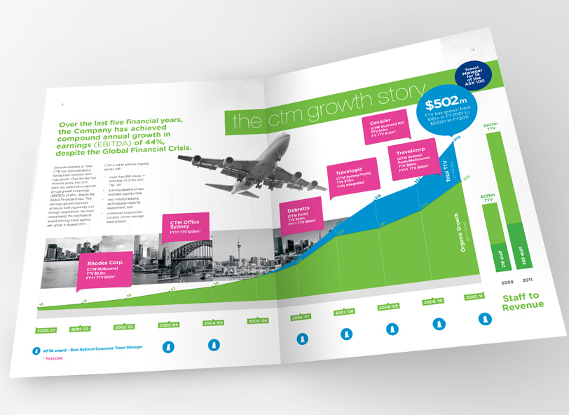 CTM: 2011 annual report infographic design
